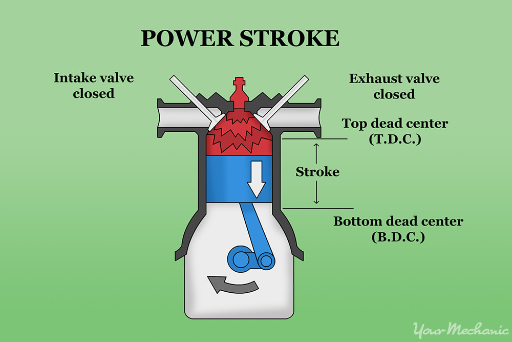 Power Stroke Engine Diagram