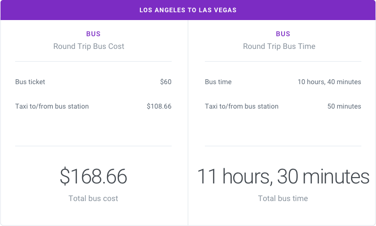 Los Angeles to Las Vegas by Bus