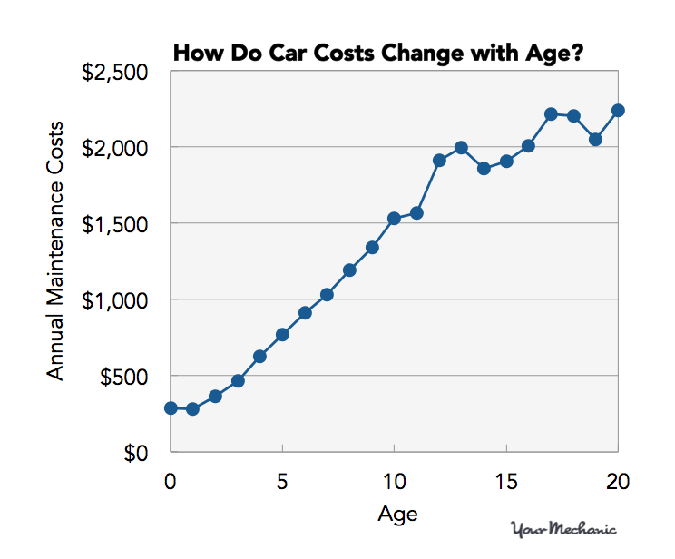 how do car costs change with age