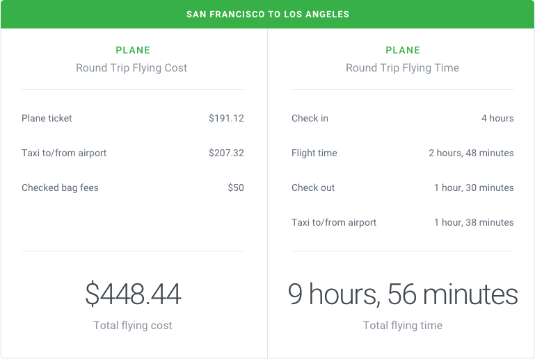 San Francisco to Los Angeles by Plane