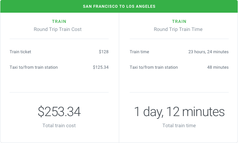 San Francisco to Los Angeles by Train