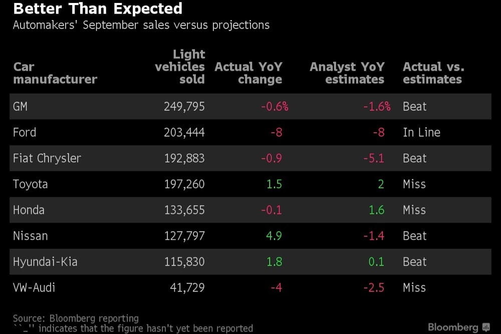 September Auto Sales