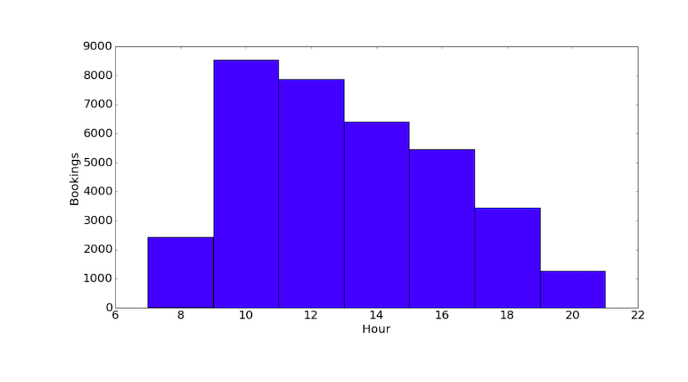 The booking hour distribution for a certain period of data