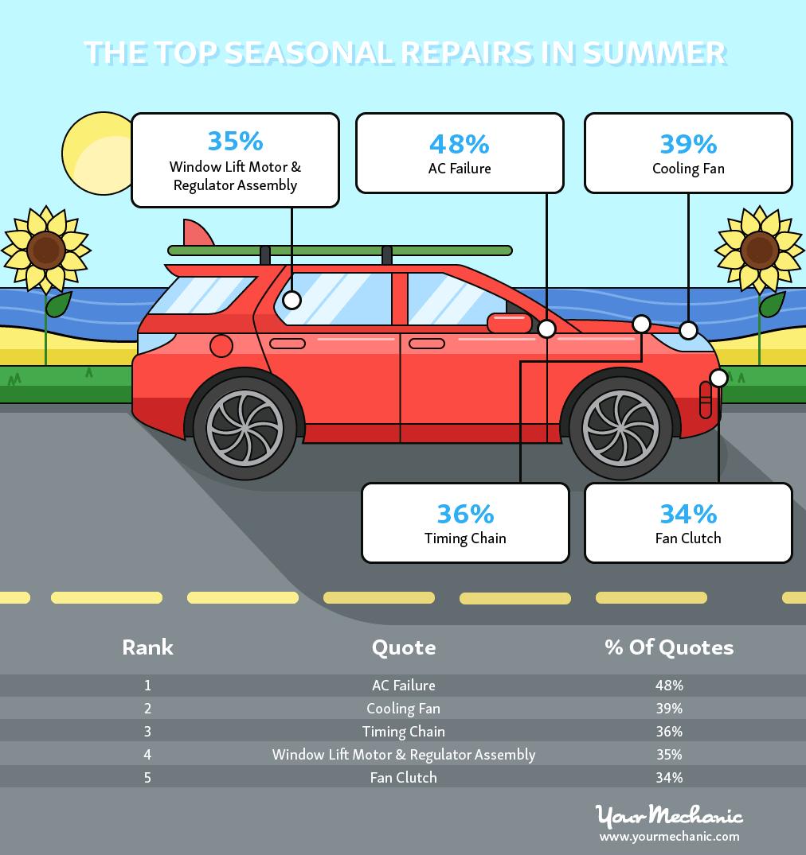 summer car repairs