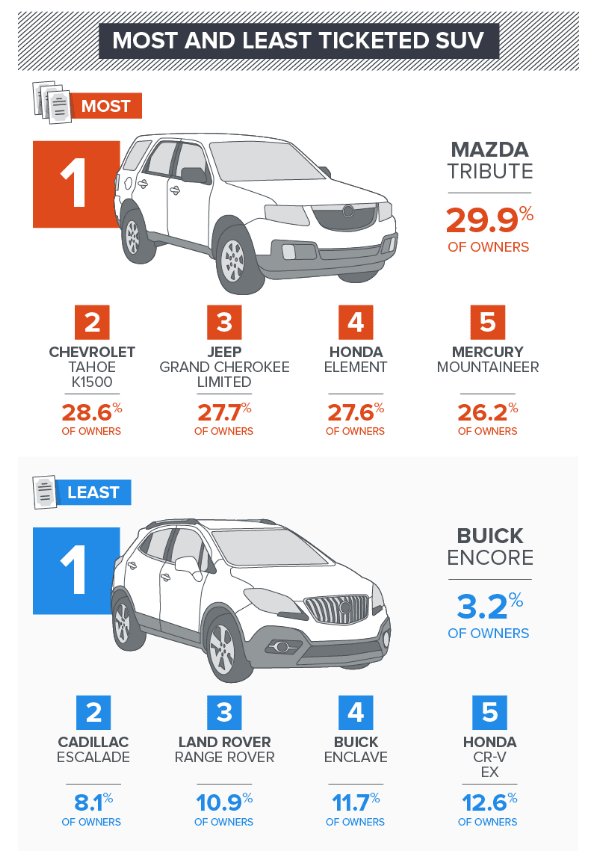 Most and Least Ticketed SUV