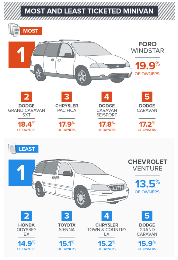 Most and Least Ticketed Minivan