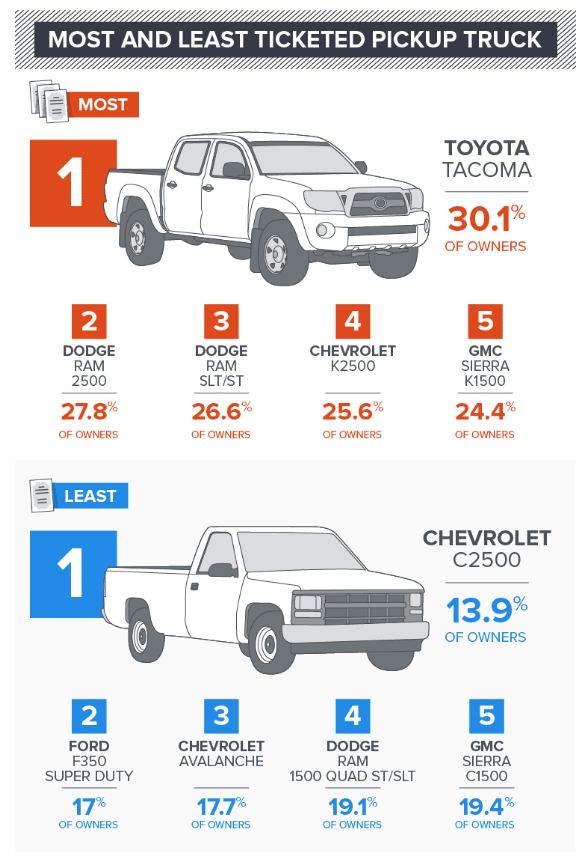 Most and Least Ticketed Pickup Truck
