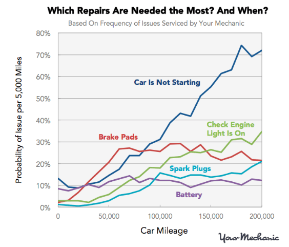 Which repairs are needed the most and when?