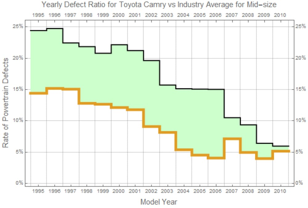 should i buy a toyota camry or honda accord - graph 2