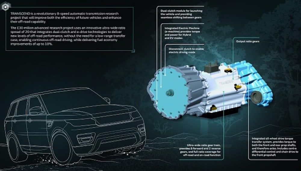 Jaguar Land Rover transmission