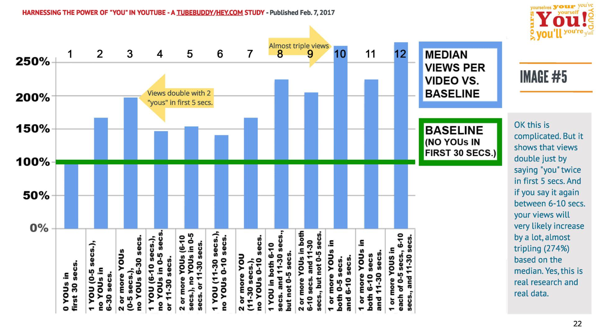 Stulpelinė diagrama - peržiūrų mediana per vaizdo įrašą kontrolinės linijos (be TU <30s) atžvilgiu