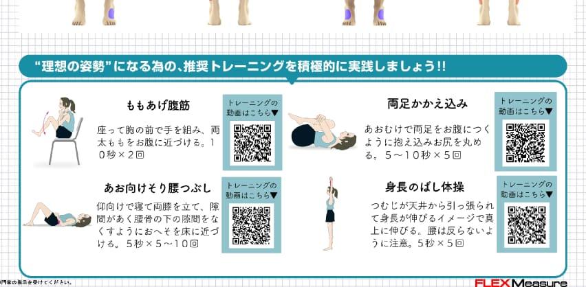筋肉測定レポートに表示されたCTCトレーニング