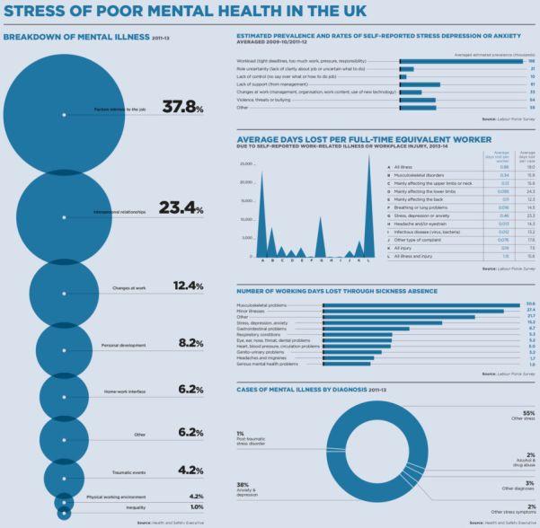 Mental illness in the UK