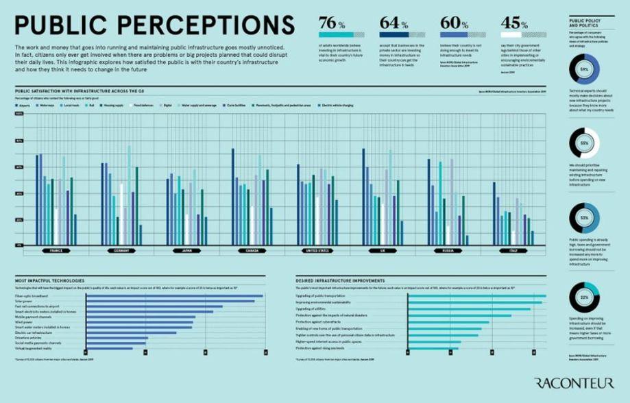 Public perception infographic