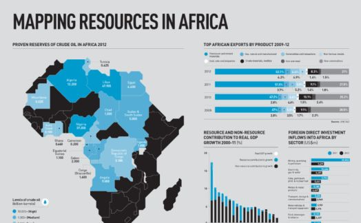 Mapping resources in Africa