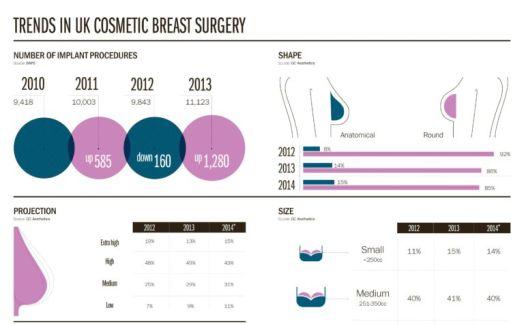 UK breast augmentation