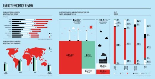 Reducing emissions & UK spending on top 20 infrastructure projects