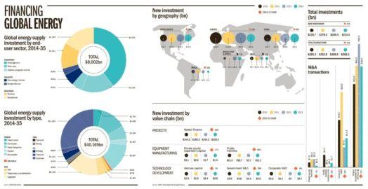 Financing Global Energy