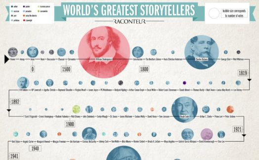 The world's greatest storyteller