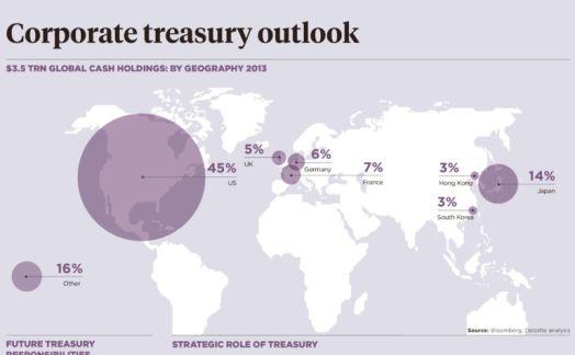 Corporate Treasury Outlook