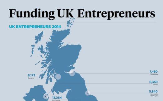 Funding UK Entrepreneurs