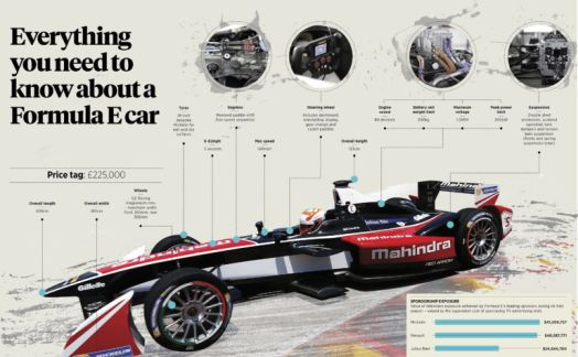 Everything you need to know about a Formula E car