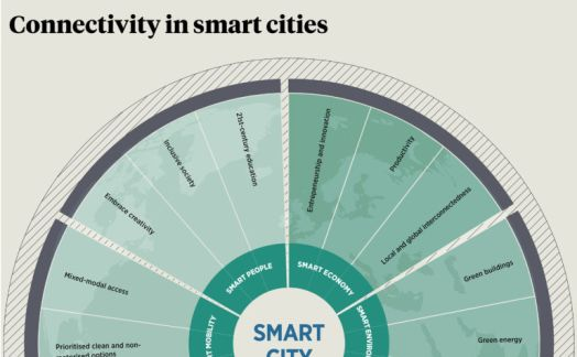 Connectivity in Smart Cities