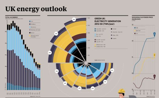 UK energy outlook