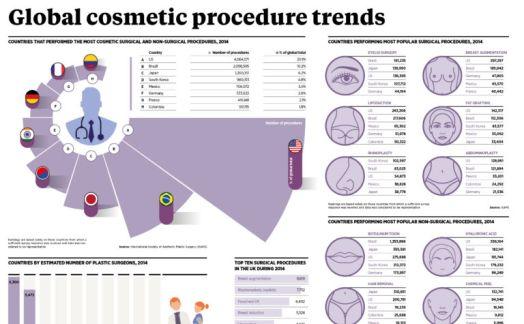 Global cosmetic procedure trends