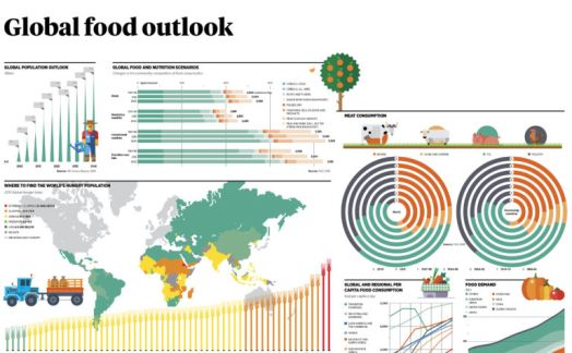 Global food outlook