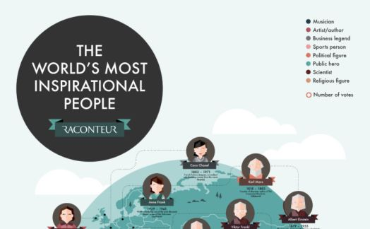 The world's most inspirational people