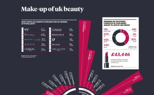 Make-up of UK beauty