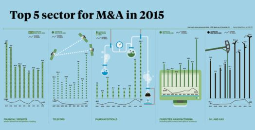 Top five sectors for M&A in 2015