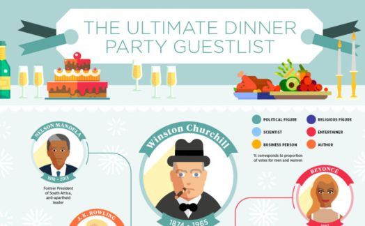 Top 20 dinner party guests