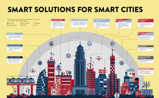 Smart solutions for smart cities