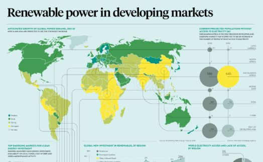 Renewable power in developing markets