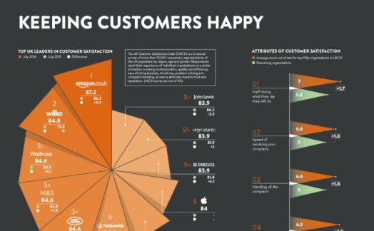 Keeping customers happy