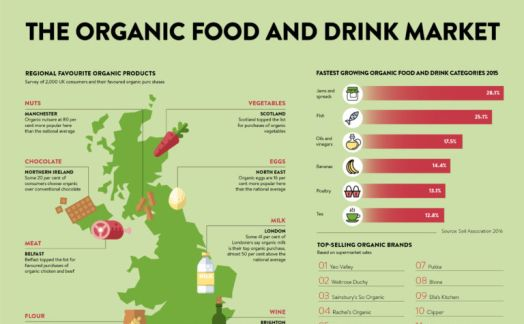 The organic food and drink market