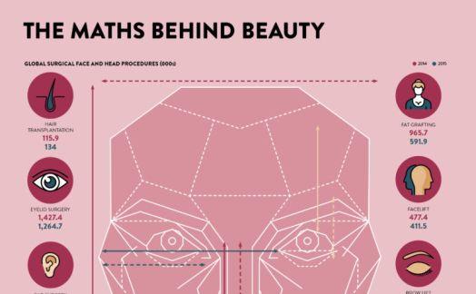Golden ratio - the maths behind beauty