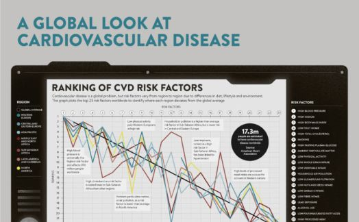 A global look at cardiovascular disease