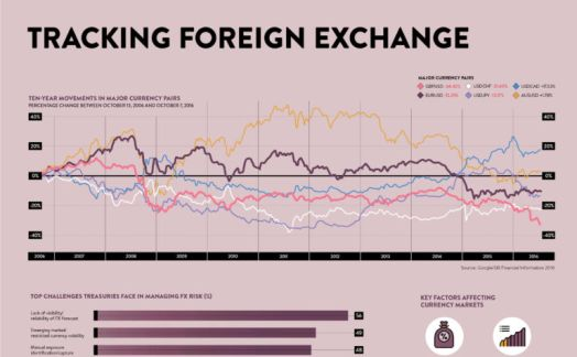 Tracking foreign exchange