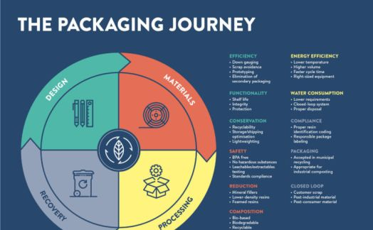 The packaging journey