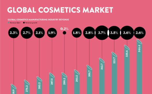 The global cosmetics market
