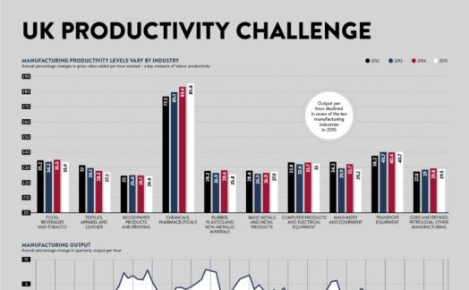 UK productivity challenge