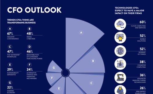 CFO outlook