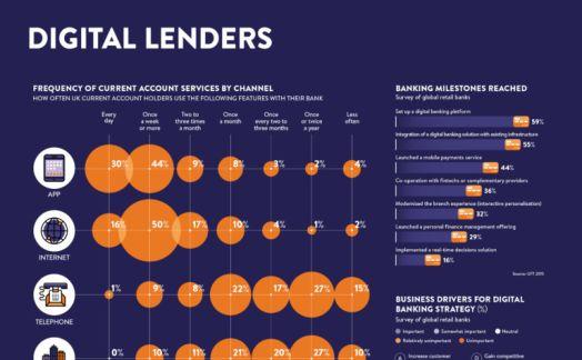 Digital Lenders