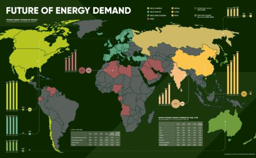 The future of energy demand worldwide