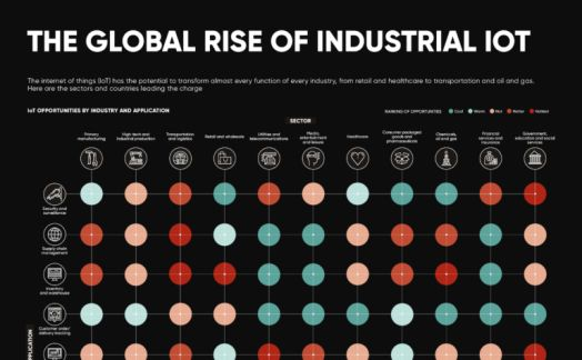 The global rise of industrial IoT