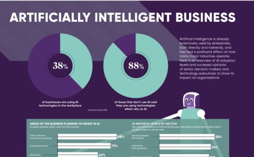 The rise of the artificially intelligent business