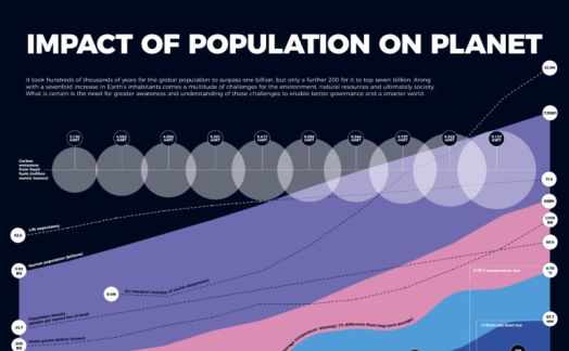 Impact of population growth on the planet
